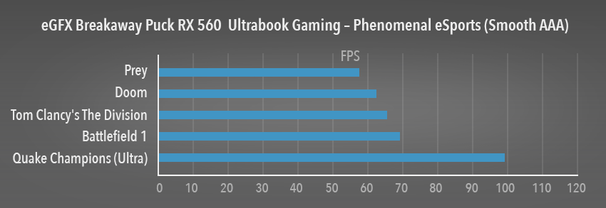 eGFX Breakaway Puck RX 560 Performance Graph