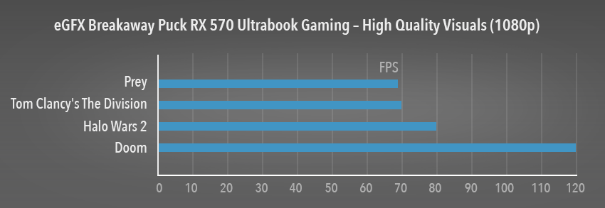 eGFX Breakaway Puck RX 570 Performance Graph