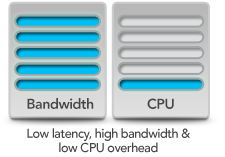 Bandwidth & CPU Usage