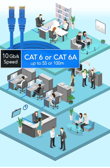 10Gb/s Speed - CAT 6 or CAT 6A Offers Up to 55 or 100m